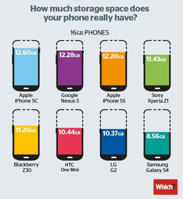 Сколько памяти в вашем смартфоне доступно на самом деле
