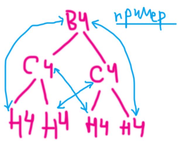 схема перелинковки