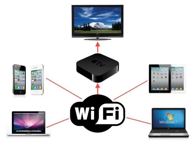 Apple сеть