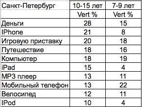 Московские школьники хотят iPhone в подарок