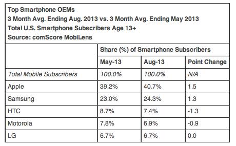 Доля рынка у Apple увеличилась еще до выхода новых iPhone