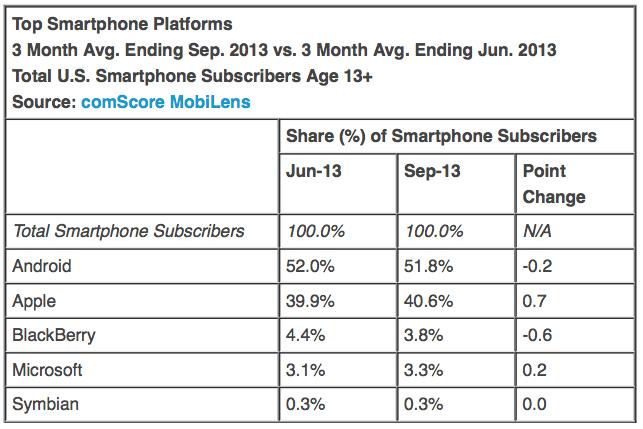 """Перспективы завоевания рынка смартфонов в США флагманом iPhone 5s и """"бюджетным"""" iPhone 5с"""