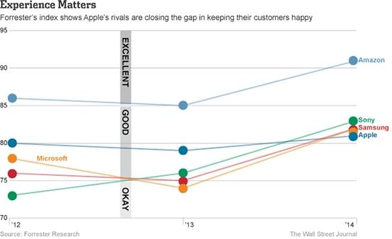 1390387208_forrester-customer-satisfaction-apple